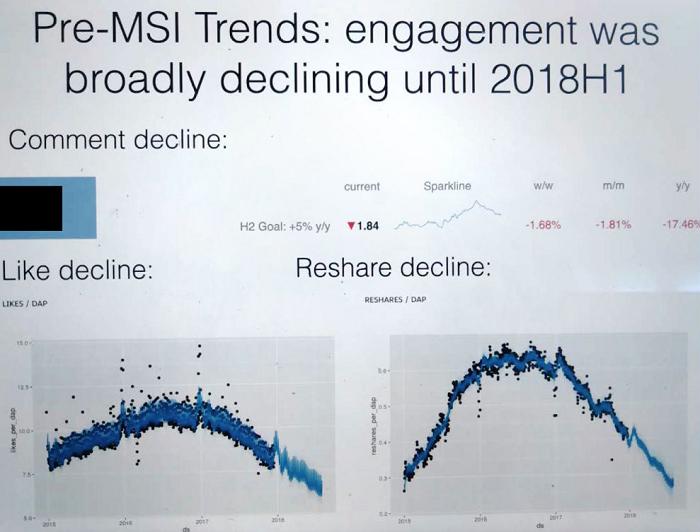Facebook engagement data [chart]