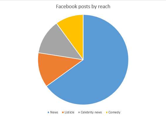 Facebook posts by reach daily