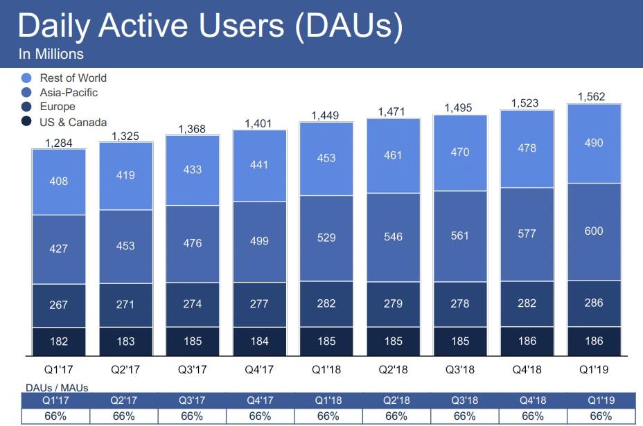 Facebook Q1 2019 - DAU stats