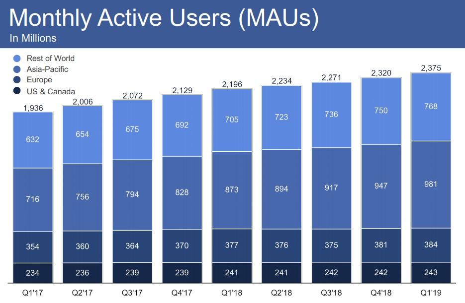 Facebook Q1 2019 MAU chart