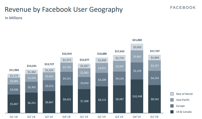 Facebook Q1 2020 - Revenue
