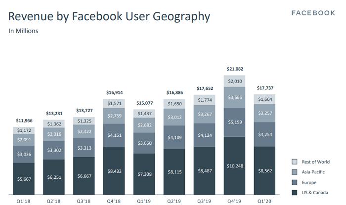 Facebook Q1 2020 - Ingresos