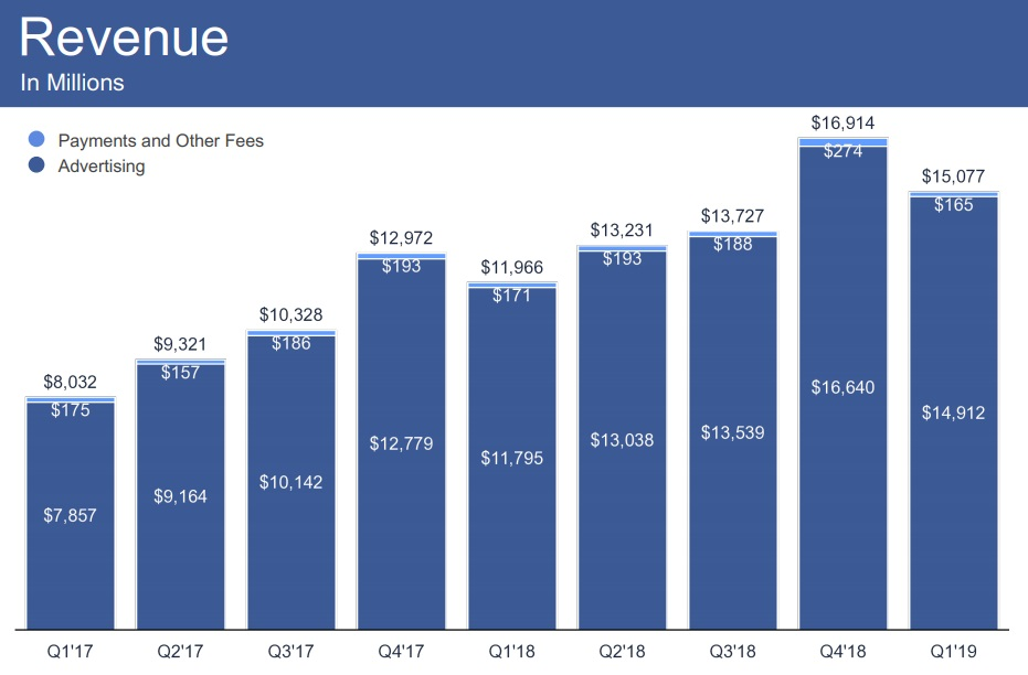 Facebook Q1 2019 - Revenue chart