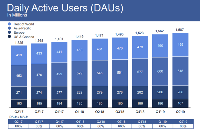 Facebook Q2 2019 - DAU count