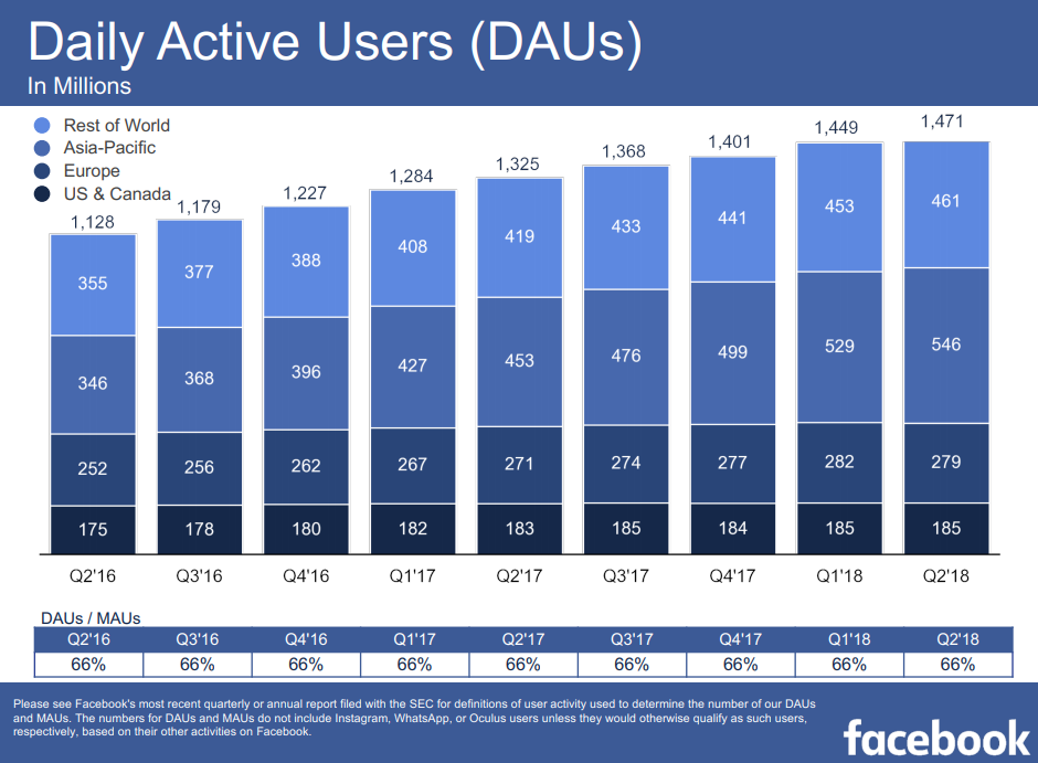 Facebook Q2 numbers - Daily Active Users