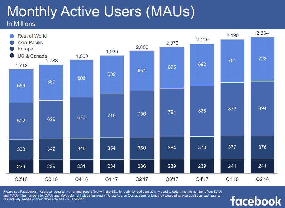 Facebook's monthly active user count, as of July 2018