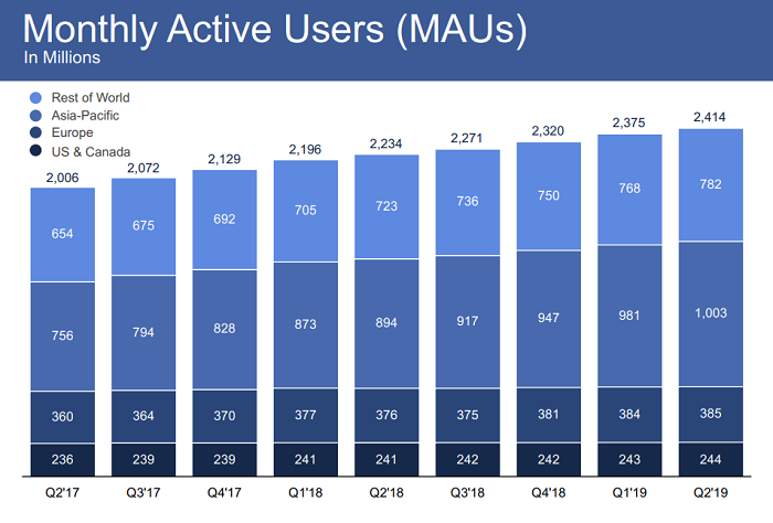 Facebook Q2 2019 - MAU counts