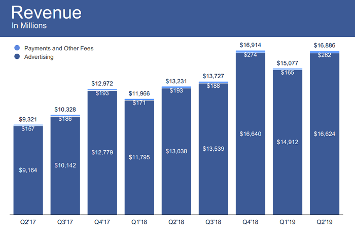 Facebook Q2 update - Revenue figures