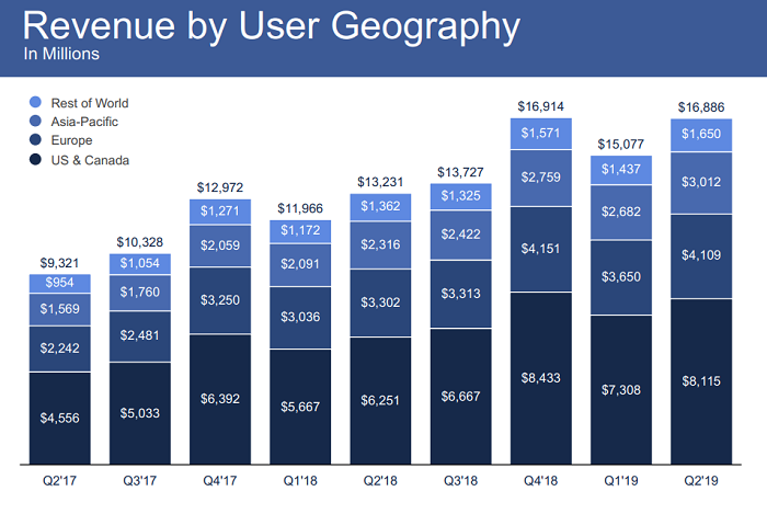 Facebook Q2 update - revenue by user geography