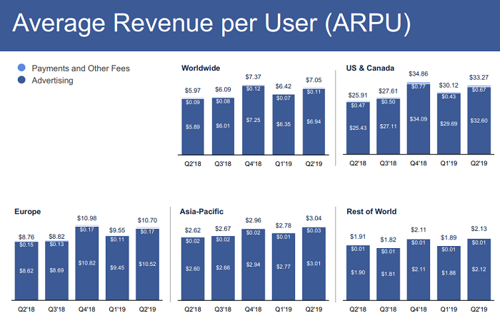 Facebook Q2 update - ARPU numbers