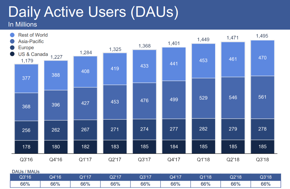 Facebook Q3 2018 results - Daily Active Users