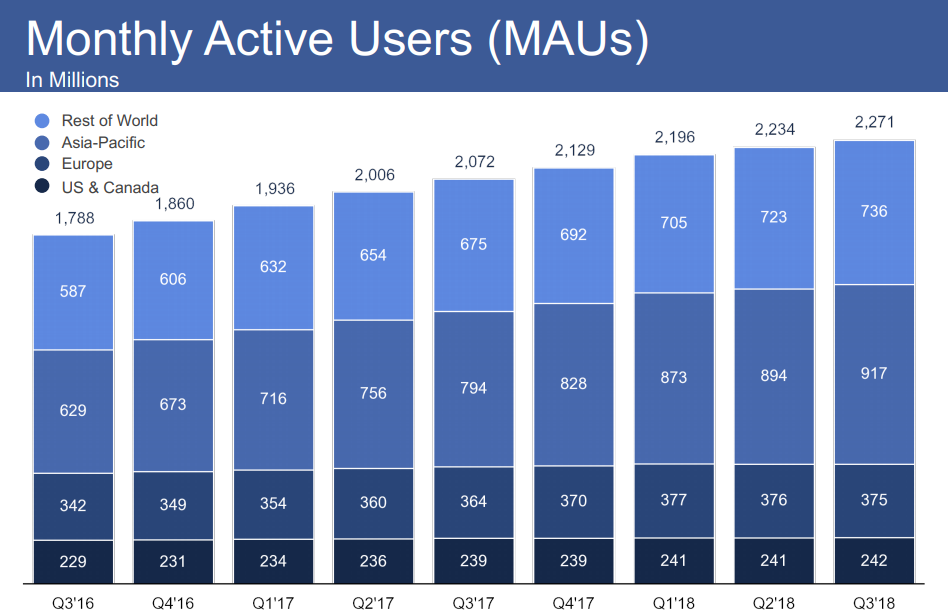 Facebook Q3 results - Monthly Active Users