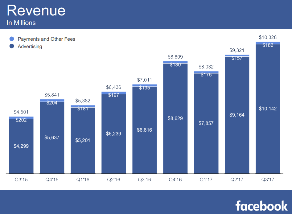 Facebook Q3 Earnings: Another Increase in Active Users, Revenue Beats Analyst Estimates | Social Media Today