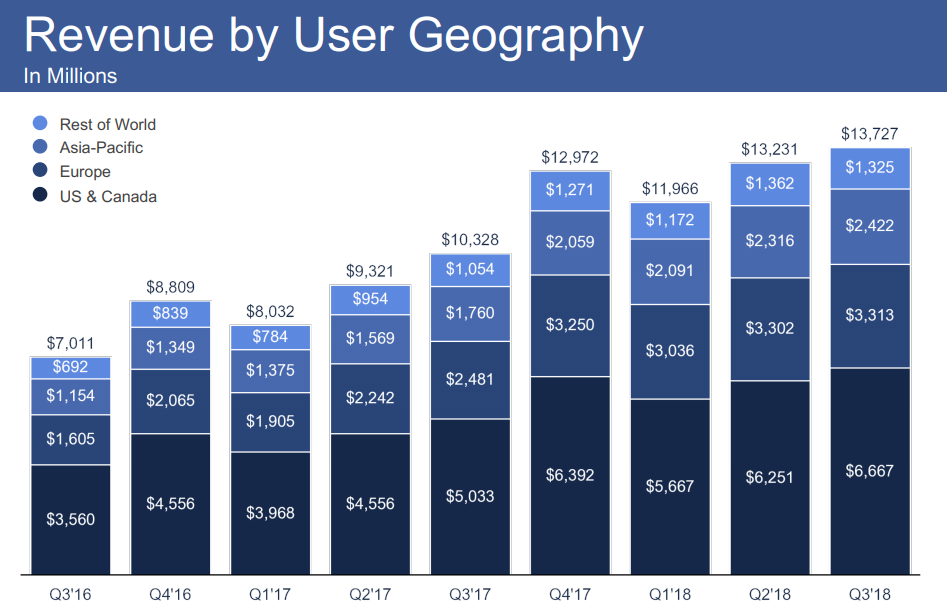 Facebook Q3 report - Revenue by region