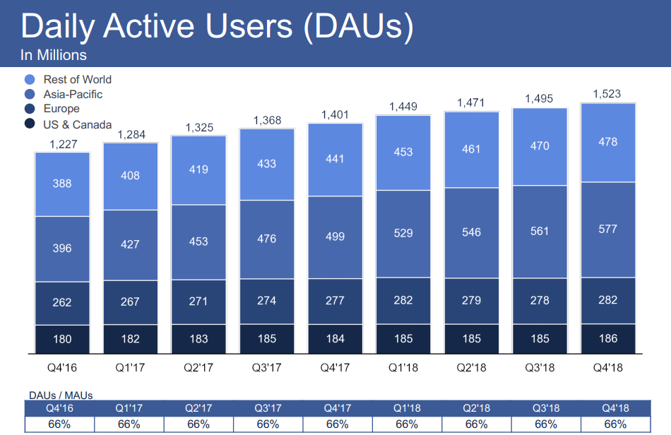 Facebook Q4 2018 - Daily Active Users