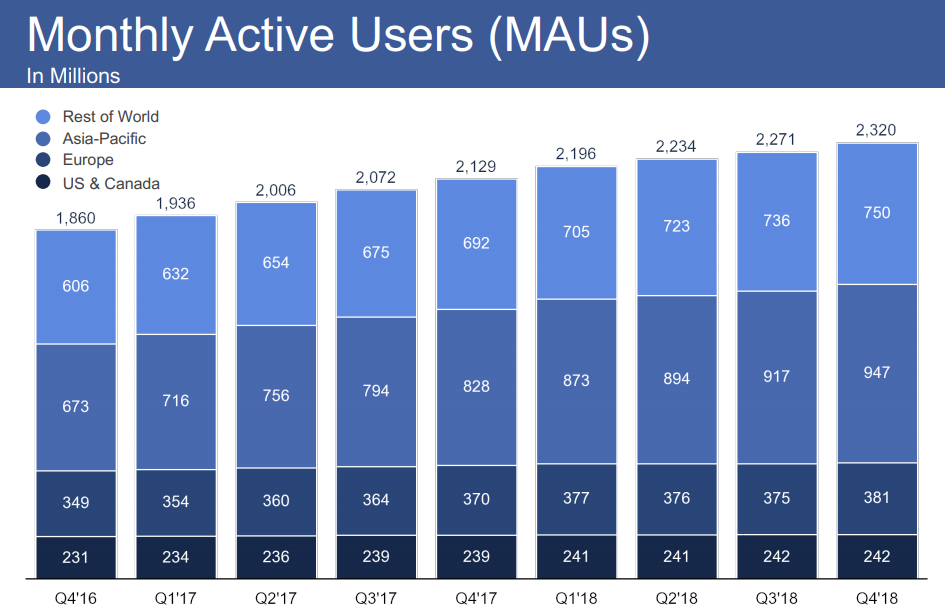 Facebook Q4 - Monthly Active Users