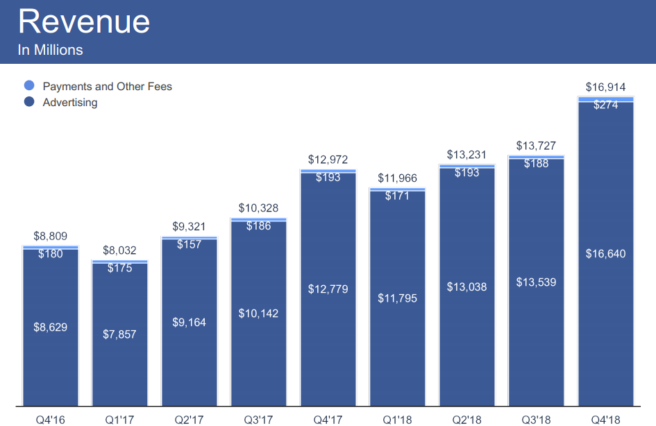 Facebook Q4 2018 - Revenue