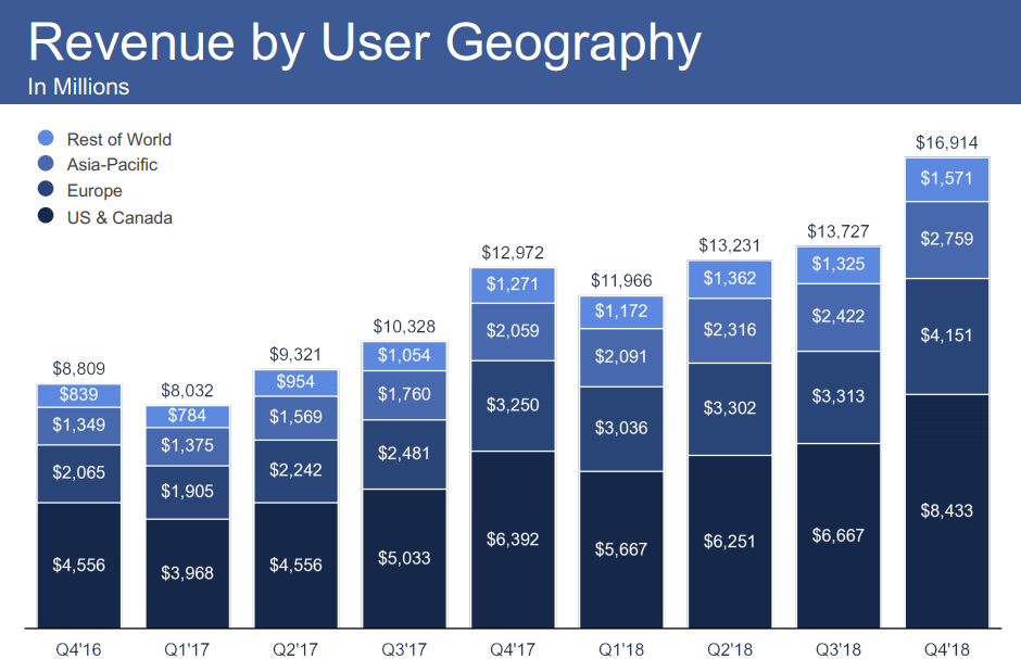 Facebook Q4 2018 - Revenue by Geography