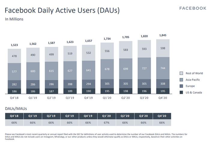 Facebook Q4 2020 - DAU