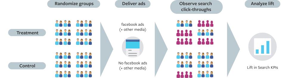 Facebook's study methodology [diagram]