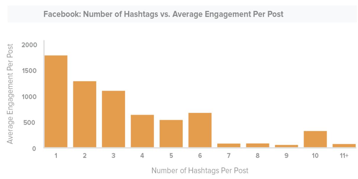 Facebook hashtag study