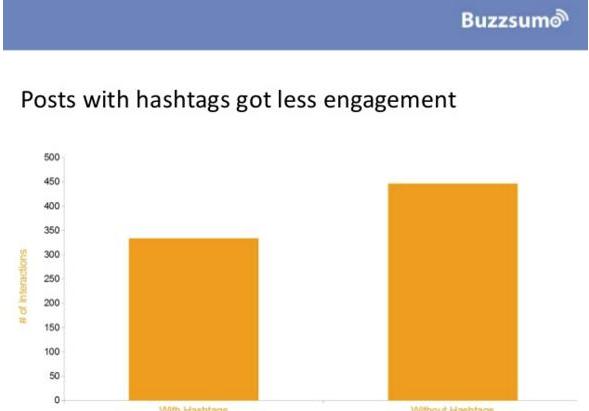 BuzzSumo Facebook posts study