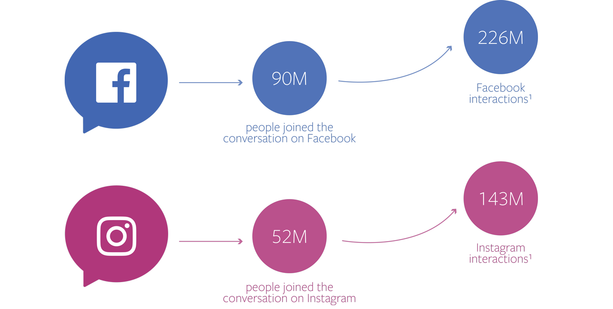 Facebook Releases Data on Thanksgiving Weekend Shopping Conversation on Facebook and Instagram | Social Media Today