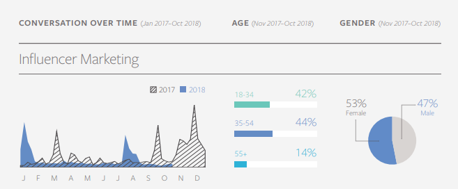 Facebook Topics and Trends Report 2019