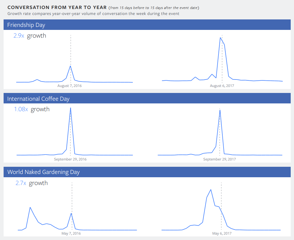 Facebook Releases Annual Trends Report, Showing Topics with Biggest Increases in Mention Volume | Social Media Today