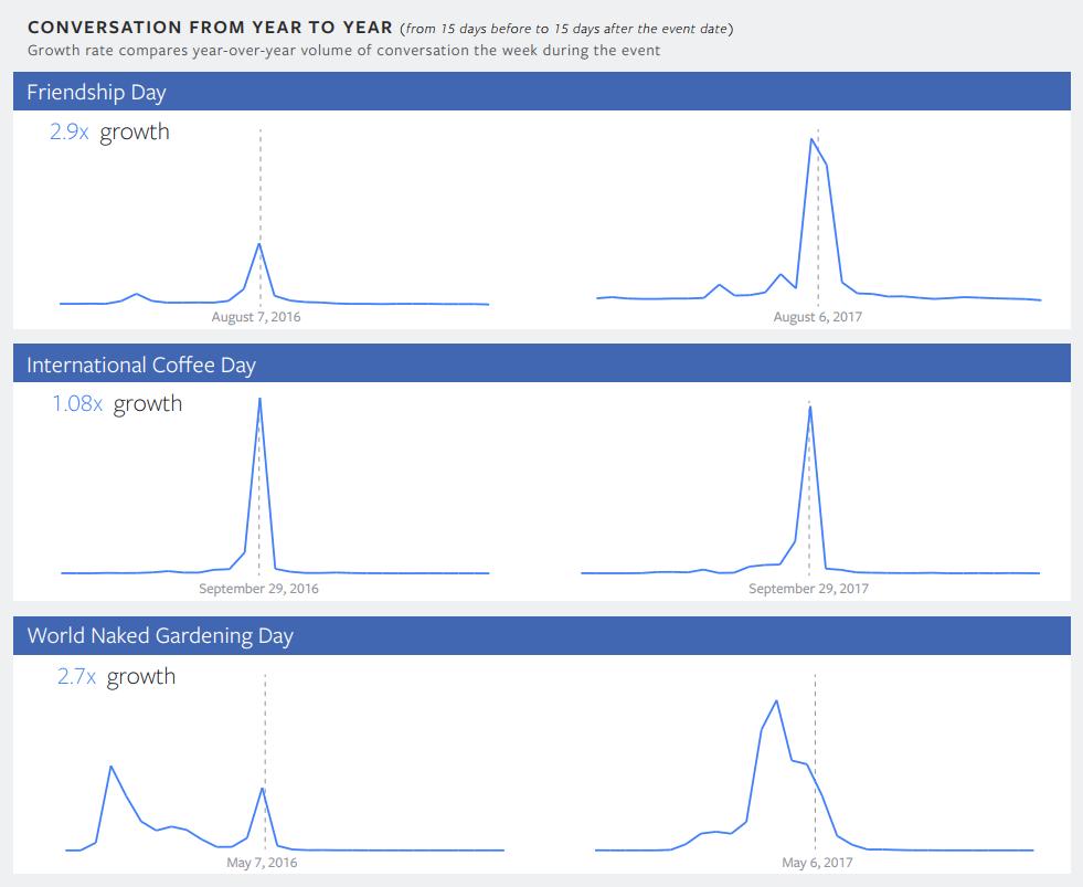 Facebook publica el Informe anual de tendencias, mostrando los temas con mayores incrementos en el volumen de menciones | Social Media Today