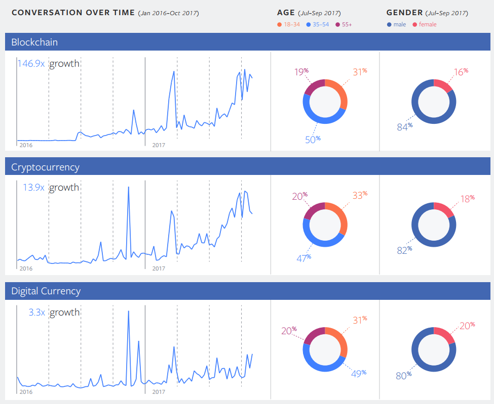 Facebook publica el Informe anual de tendencias, que muestra los temas con mayores incrementos en el volumen de menciones | Social Media Today