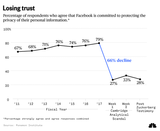 Trust in Facebook over time
