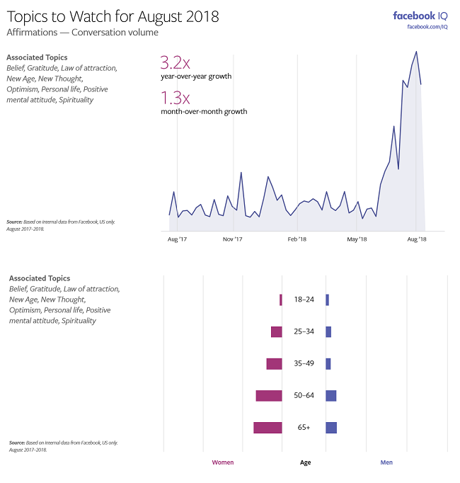 Facebook Topics to Watch - August 2018