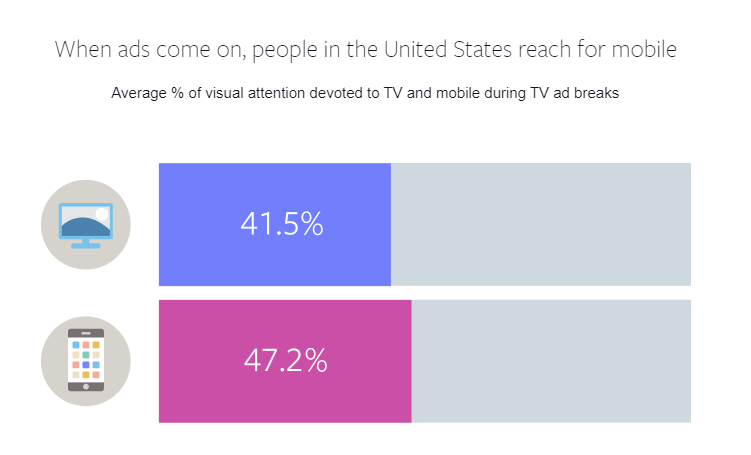 A graph showing when US TV audiences check in on social