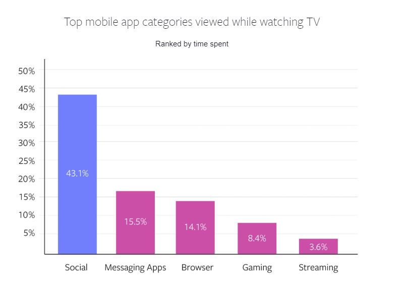 Graph shows top mobile app categories viewed while watching TV