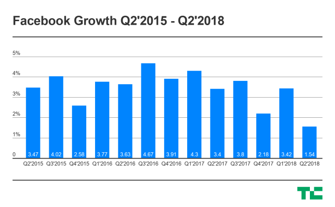 Facebook user growth rates over time