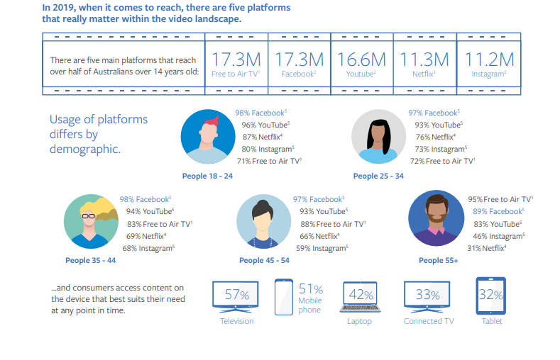 Facebook Video Consumption report