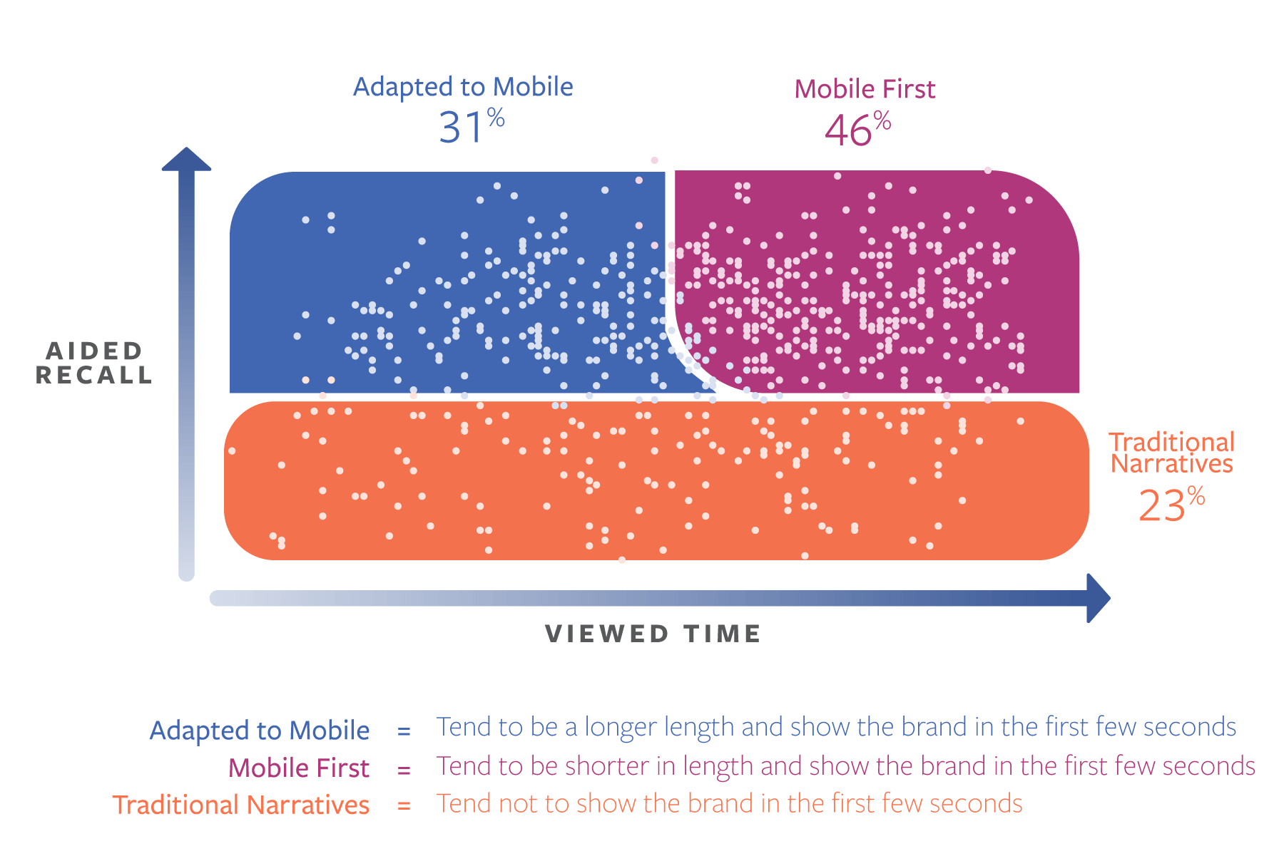 Facebook's Published a New Study Which Highlights Effective Mobile Video Techniques