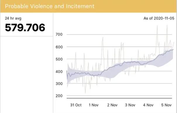 Facebook violence measure