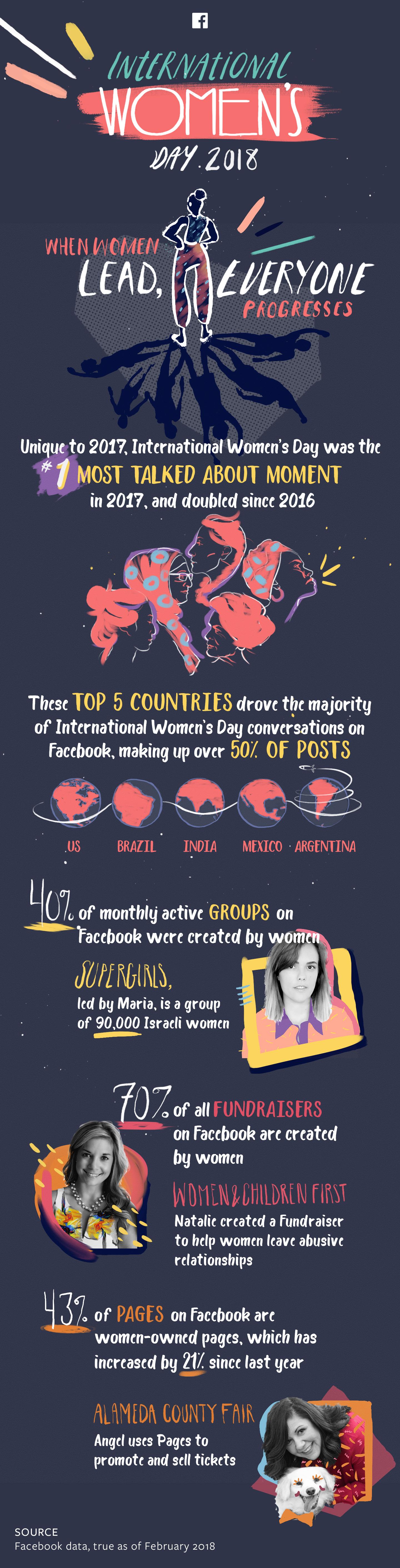 Celebrating International Women's Day on Social [Infographic]