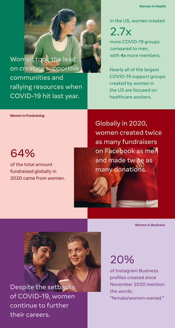 Facebook International Women's Day stats