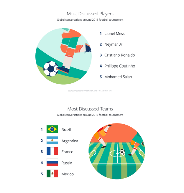 Facebook World Cup data listing