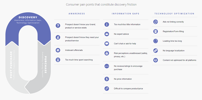 Facebook Friction Points report