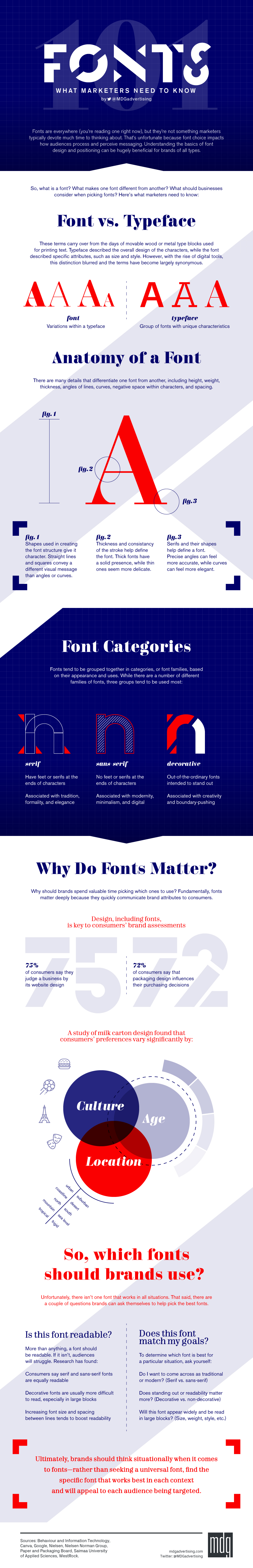 Infographic provides an overview of key considerations for website fonts