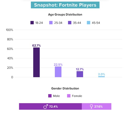 Fortnite average player age [chart]