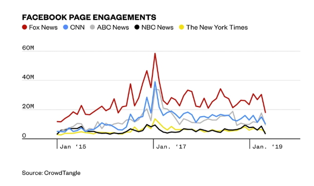 Graph shows Fox News' Facebook engagement rates versus rivals