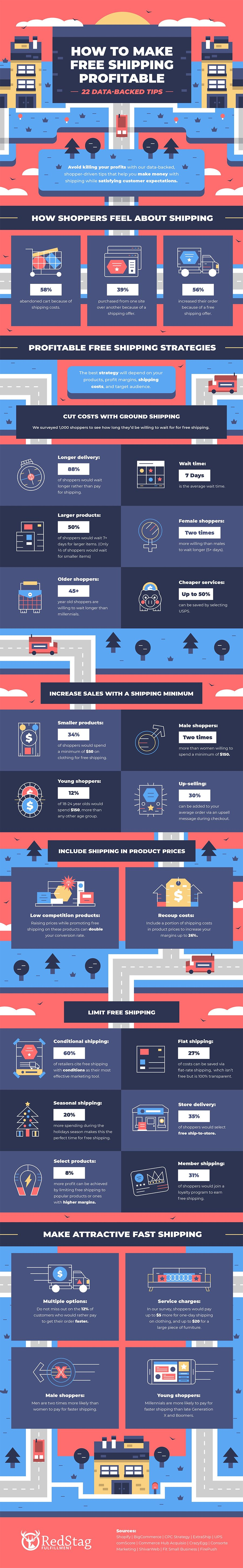22 Tips to Make Free Shipping Profitable on Your eCommerce Website [Infographic]