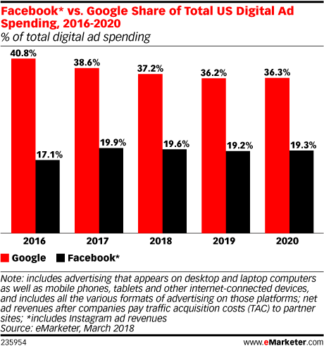 Las últimas proyecciones muestran que los jugadores más pequeños representan un desafío creciente para Google, Facebook | Social Media Today