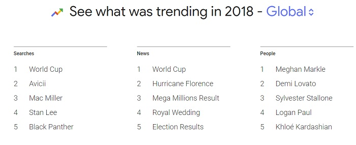 Google Search Trends 2018