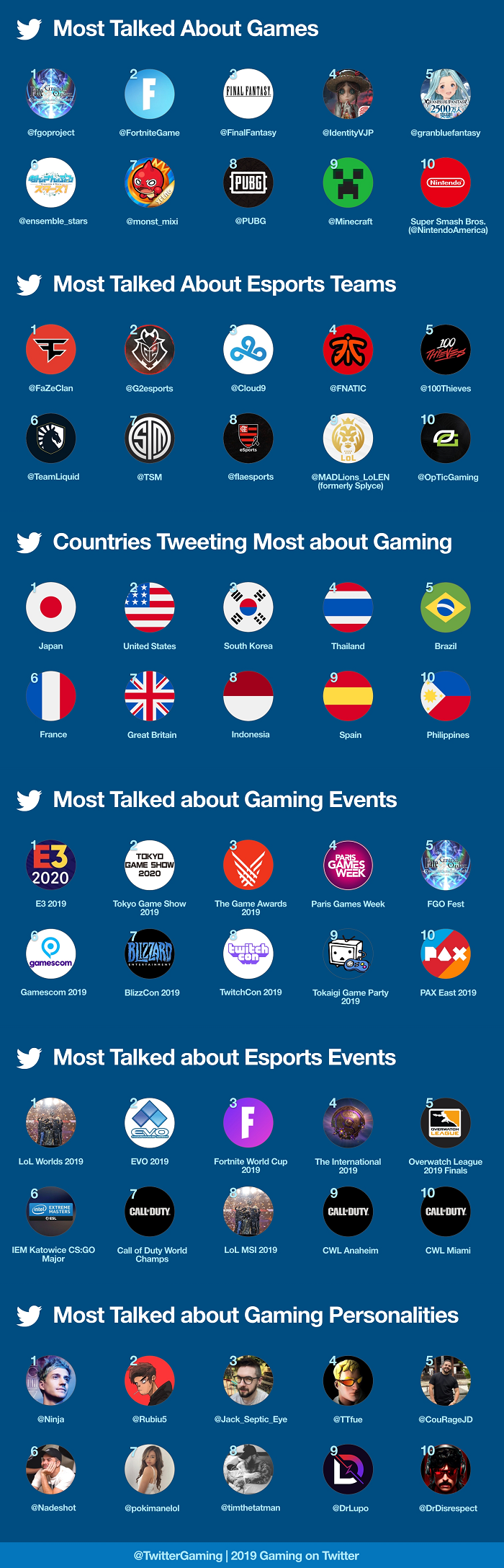 Listing of key gaming trends on Twitter